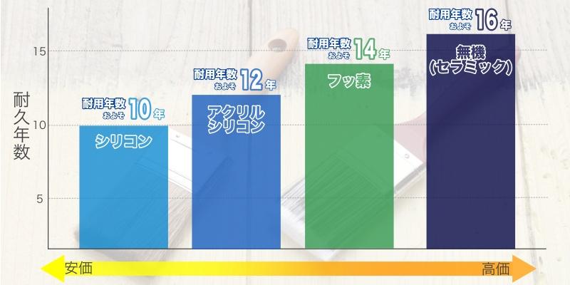 塗料と耐用年数について